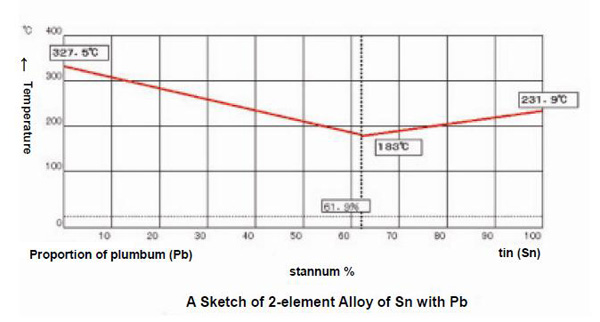 A Sketch of 2-element Alloy of Sn with Pb